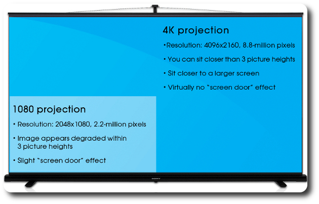 Sony 4k Projection | Audio High